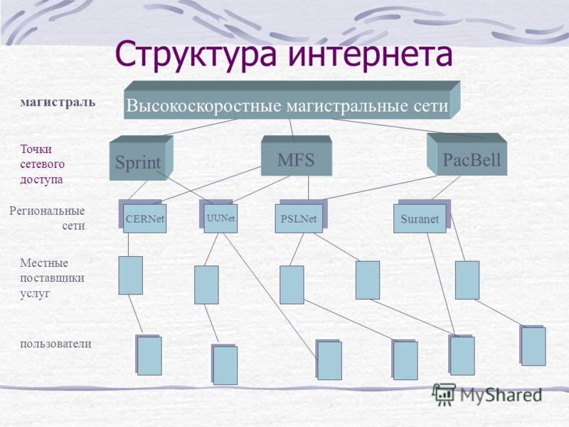 Структура интернета Высокоскоростные магистральные сети магистраль Точки сетевого доступа Региональные сети Местные поставщики услуг пользователи Sprint MFS PacBell CERNet UUNet PSLNet Suranet