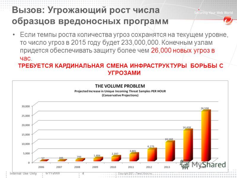 Copyright 2007 - Trend Micro Inc. 6/11/2008 4 Internal Use Only 4 Если темпы роста количества угроз сохранятся на текущем уровне, то число угроз в 2015 году будет 233,000,000. Конечным узлам придется обеспечивать защиту более чем 26,000 новых угроз в