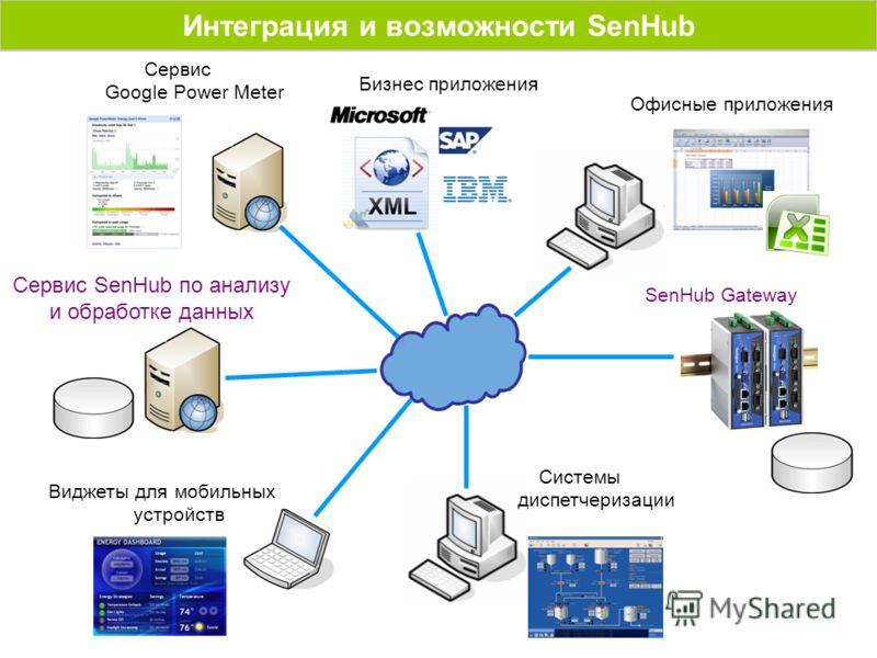 Офисные приложения Бизнес приложения Системы диспетчеризации Сервис Google Power Meter Виджеты для мобильных устройств Сервис SenHub по анализу и обработке данных SenHub Gateway Интеграция и возможности SenHub