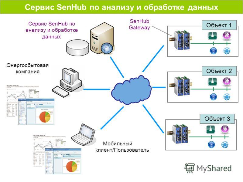Сервис SenHub по анализу и обработке данных Объект 1 Мобильный клиент/Пользователь Энергосбытовая компания Сервис SenHub по анализу и обработке данных SenHub Gateway Объект 2 Объект 3
