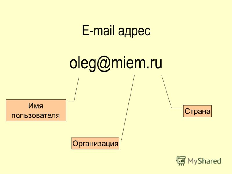 E-mail адрес oleg@miem.ru Имя пользователя Организация Страна