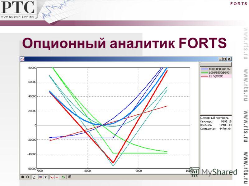Опционный аналитик FORTS