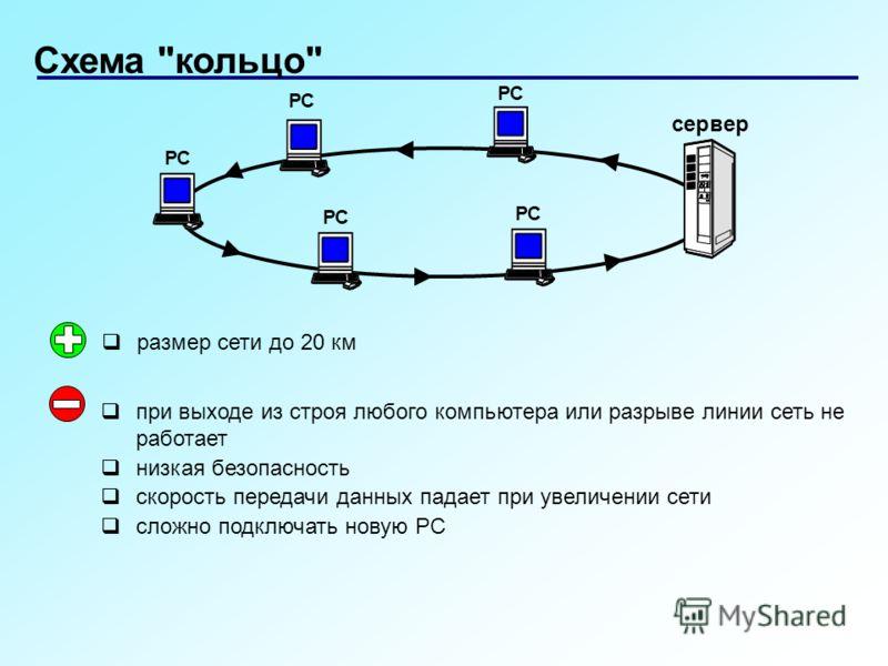 Схема кольцо РС сервер РС при выходе из строя любого компьютера или разрыве линии сеть не работает низкая безопасность скорость передачи данных падает при увеличении сети сложно подключать новую РС размер сети до 20 км