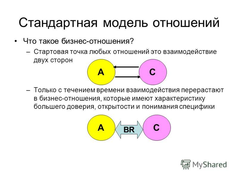 Стандартная модель отношений Что такое бизнес-отношения? –Стартовая точка любых отношений это взаимодействие двух сторон –Только с течением времени взаимодействия перерастают в бизнес-отношения, которые имеют характеристику большего доверия, открытос