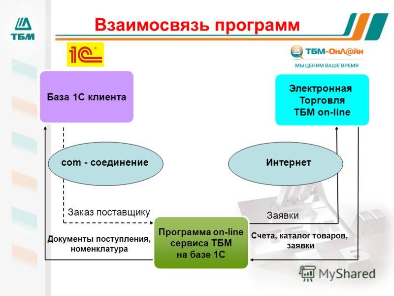 Взаимосвязь программ Заявки Счета, каталог товаров, заявки Документы поступления, номенклатура Заказ поставщику Программа on-line сервиса ТБМ на базе 1С сom - соединение Интернет База 1С клиента Электронная Торговля ТБМ on-line