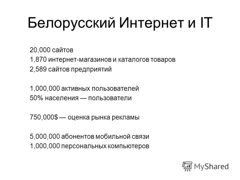 Белорусский Интернет и IT 20,000 сайтов 1,870 интернет-магазинов и каталогов товаров 2,589 сайтов предприятий 1,000,000 активных пользователей 50% населения пользователи 750,000$ оценка рынка рекламы 5,000,000 абонентов мобильной связи 1,000,000 перс