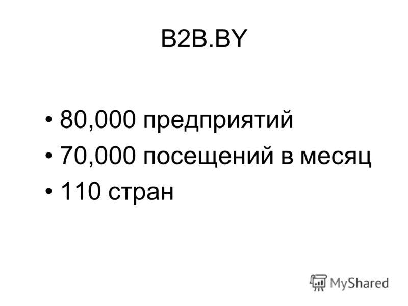 B2B.BY 80,000 предприятий 70,000 посещений в месяц 110 стран