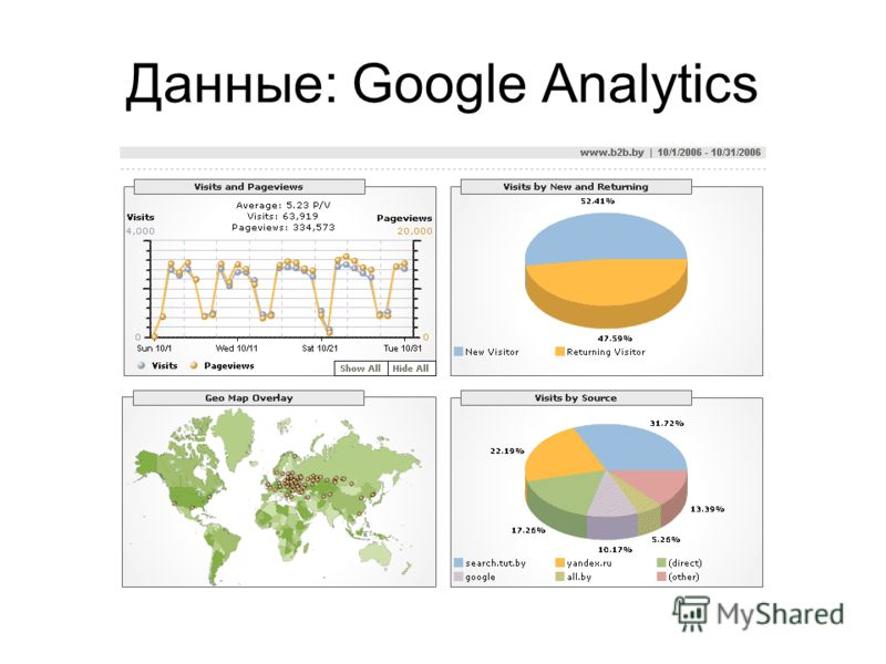 Данные: Google Analytics