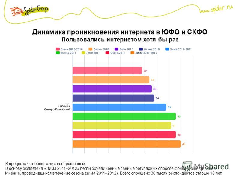 Динамика проникновения интернета в ЮФО и СКФО Пользовались интернетом хотя бы раз В процентах от общего числа опрошенных. В основу бюллетеня «Зима 2011–2012» легли объединенные данные регулярных опросов Фонда Общественное Мнение, проводившихся в тече