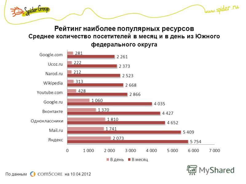 Рейтинг наиболее популярных ресурсов Среднее количество посетителей в месяц и в день из Южного федерального округа По данным на 10.04.2012