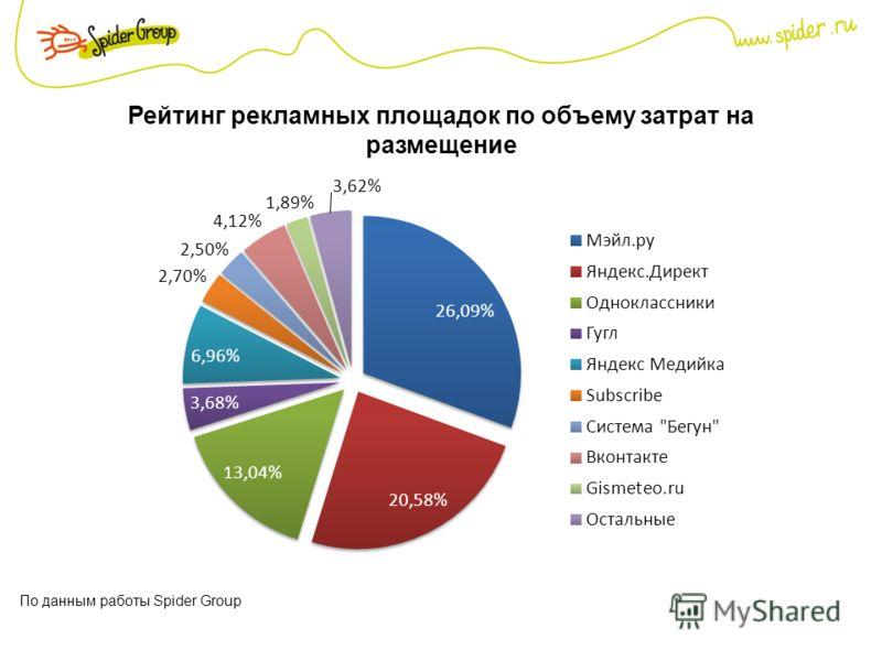 Рейтинг рекламных площадок по объему затрат на размещение По данным работы Spider Group