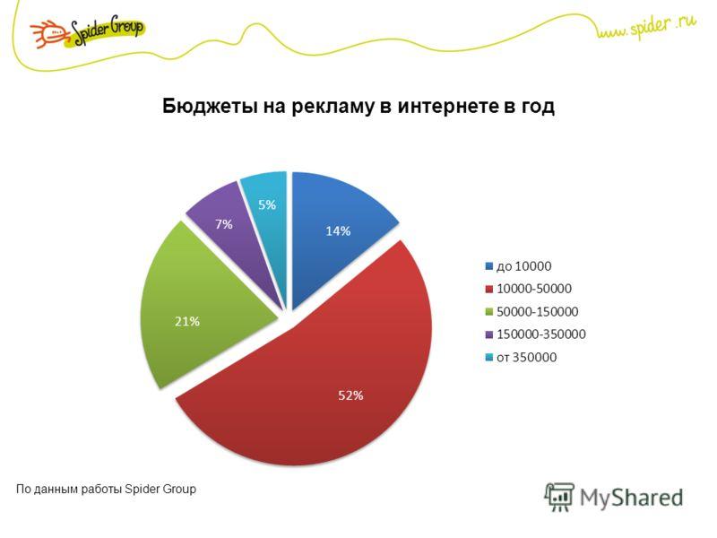 Бюджеты на рекламу в интернете в год По данным работы Spider Group