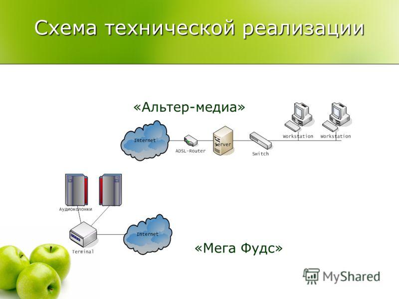 Схема технической реализации «Альтер-медиа» «Мега Фудс»