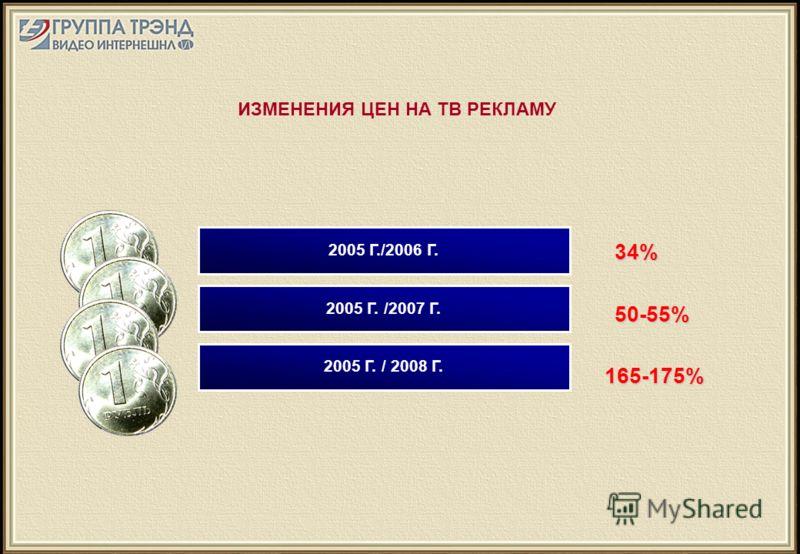 ИЗМЕНЕНИЯ ЦЕН НА ТВ РЕКЛАМУ 2005 Г. / 2008 Г. 2005 Г. /2007 Г. 2005 Г./2006 Г. 34%50-55% 165-175% 165-175%