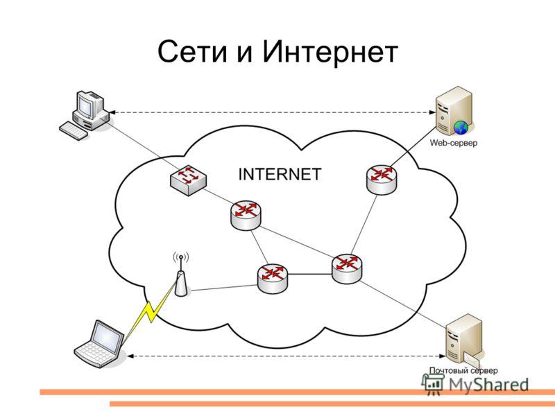 Сети и Интернет