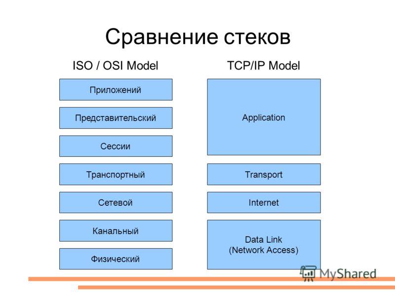 Сравнение стеков Приложений Сетевой Канальный Физический Представительский Сессии Транспортный Application Transport Internet Data Link (Network Access) ISO / OSI ModelTCP/IP Model
