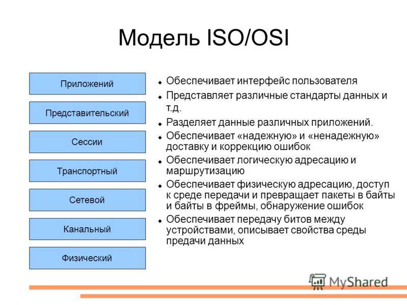 Модель ISO/OSI Приложений Сетевой Канальный Физический Представительский Сессии Транспортный Обеспечивает интерфейс пользователя Представляет различные стандарты данных и т.д. Разделяет данные различных приложений. Обеспечивает «надежную» и «ненадежн
