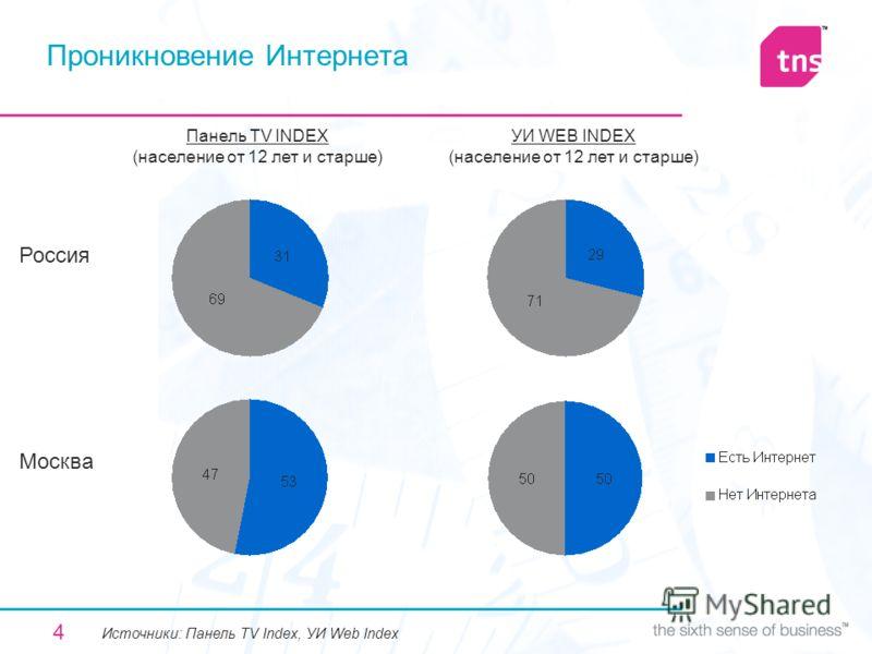 4 Проникновение Интернета Панель TV INDEX (население от 12 лет и старше) УИ WEB INDEX (население от 12 лет и старше) Россия Москва Источники: Панель TV Index, УИ Web Index