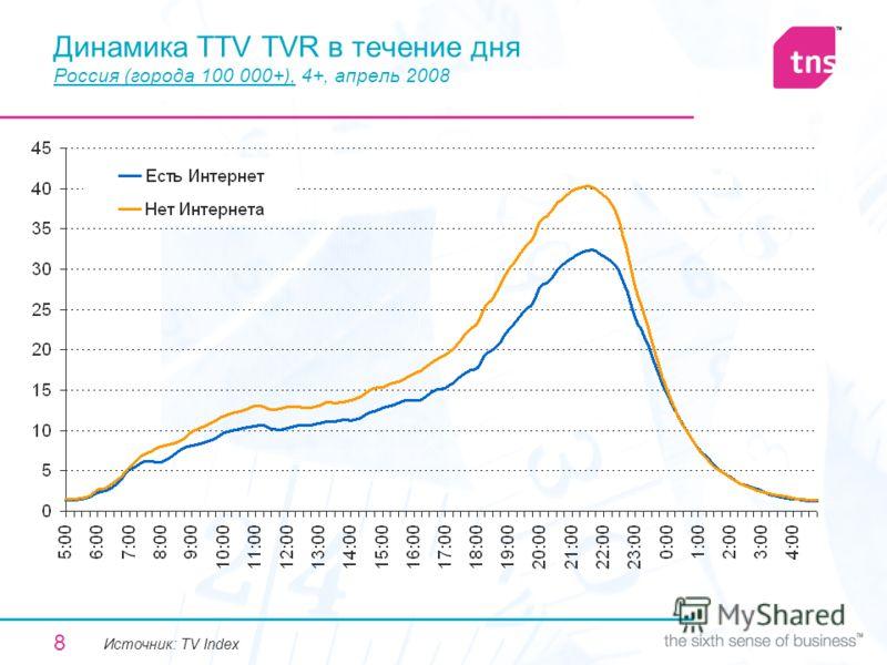 8 Динамика TTV TVR в течение дня Россия (города 100 000+), 4+, апрель 2008 Источник: TV Index