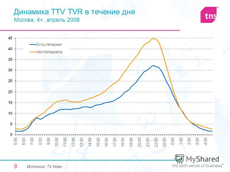 9 Динамика TTV TVR в течение дня Москва, 4+, апрель 2008 Источник: TV Index