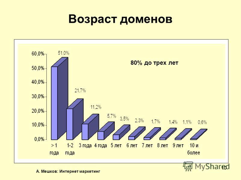 А. Мешков: Интернет маркетинг 10 Возраст доменов 80% до трех лет