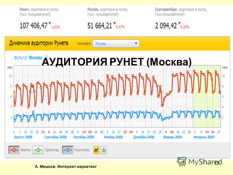 А. Мешков: Интернет маркетинг 13 АУДИТОРИЯ РУНЕТ (Москва)