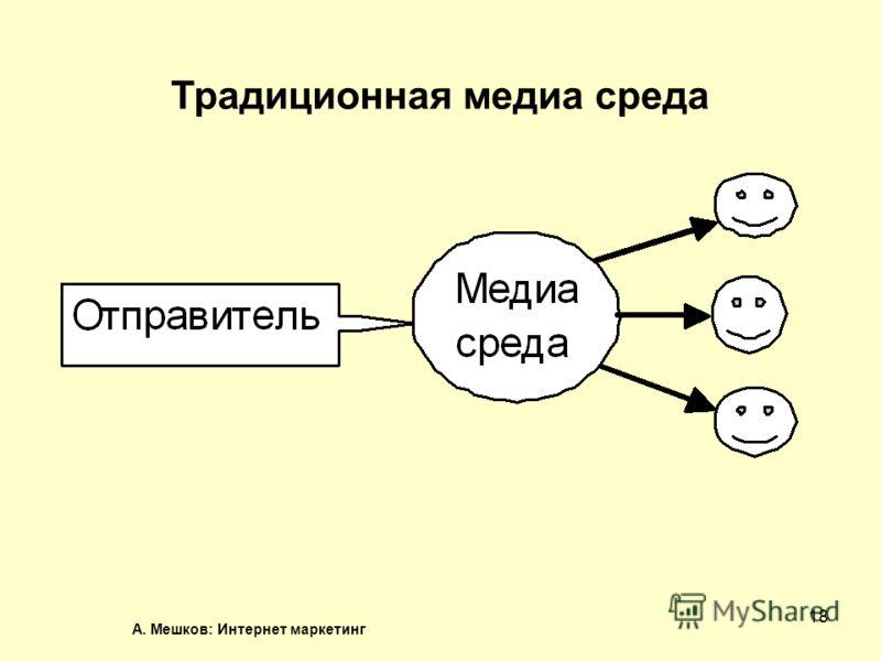 А. Мешков: Интернет маркетинг 18 Традиционная медиа среда