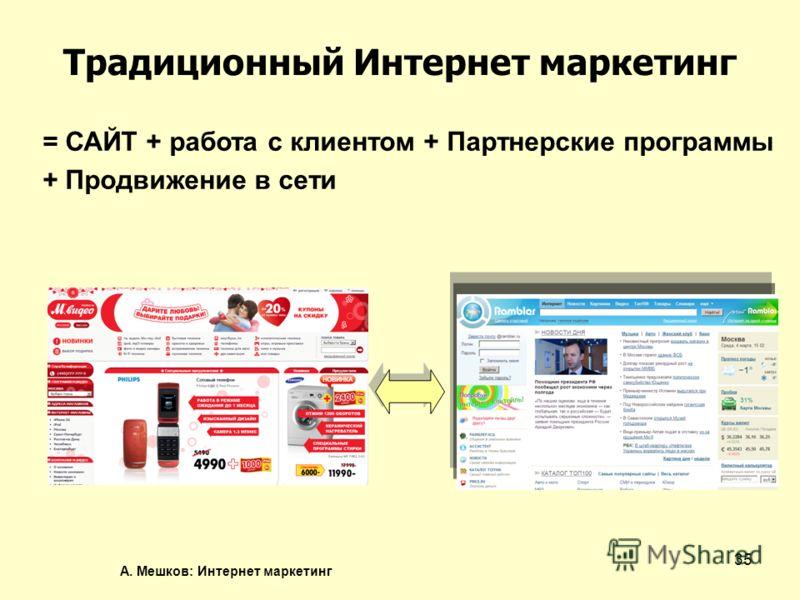 А. Мешков: Интернет маркетинг 35 Традиционный Интернет маркетинг = САЙТ + работа с клиентом + Партнерские программы + Продвижение в сети