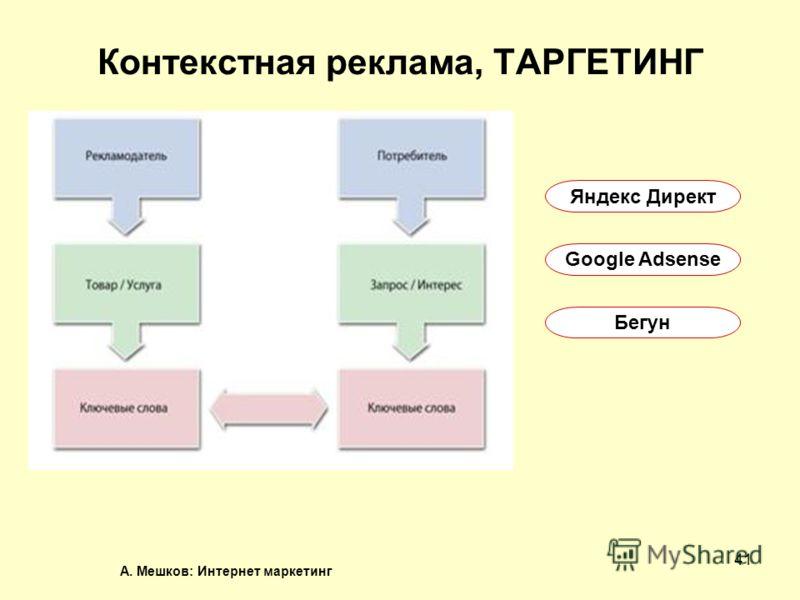 А. Мешков: Интернет маркетинг 41 Контекстная реклама, ТАРГЕТИНГ Яндекс Директ Google Adsense Бегун