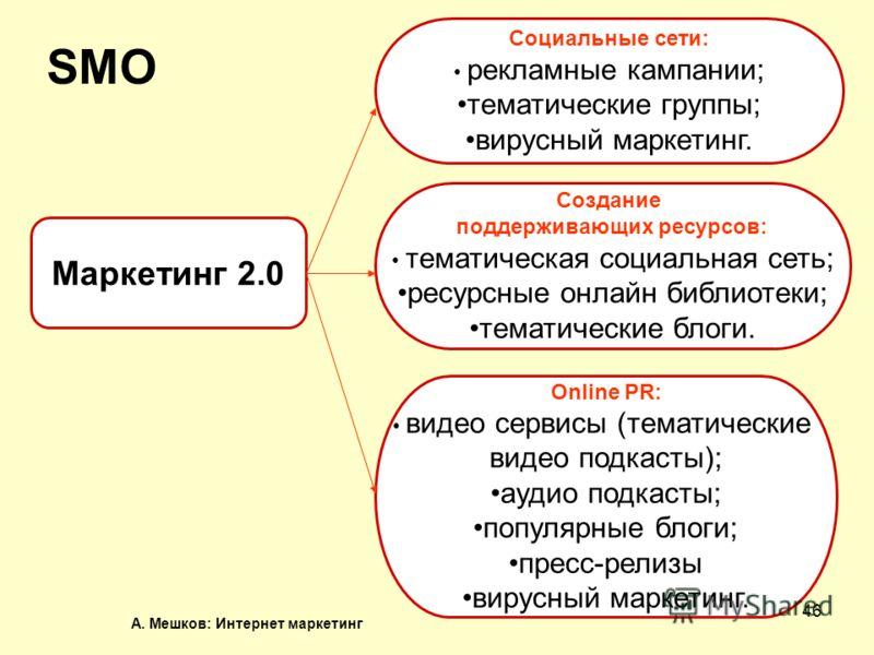 А. Мешков: Интернет маркетинг 46 Маркетинг 2.0 Социальные сети: рекламные кампании; тематические группы; вирусный маркетинг. Создание поддерживающих ресурсов: тематическая социальная сеть; ресурсные онлайн библиотеки; тематические блоги. Online PR: в