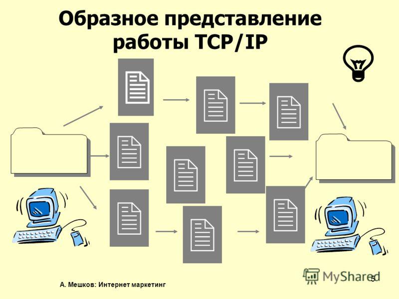 А. Мешков: Интернет маркетинг 5 Образное представление работы TCP/IP