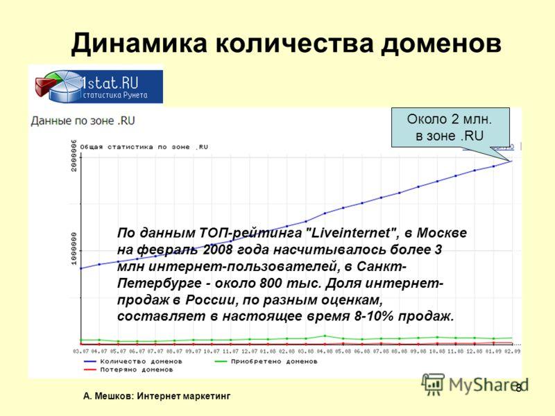 А. Мешков: Интернет маркетинг 8 Динамика количества доменов Около 2 млн. в зоне.RU По данным ТОП-рейтинга