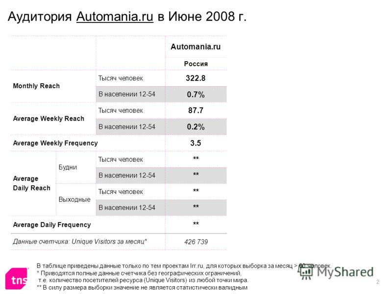 2 Аудитория Automania.ru в Июне 2008 г. Automania.ru Россия Monthly Reach Тысяч человек 322.8 В населении 12-54 0.7% Average Weekly Reach Тысяч человек 87.7 В населении 12-54 0.2% Average Weekly Frequency 3.5 Average Daily Reach Будни Тысяч человек *
