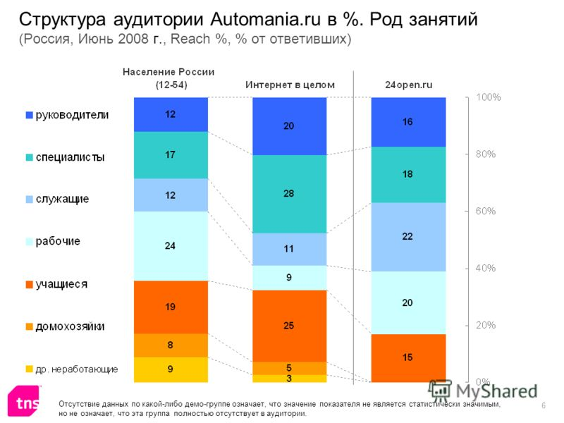 6 Структура аудитории Automania.ru в %. Род занятий (Россия, Июнь 2008 г., Reach %, % от ответивших)