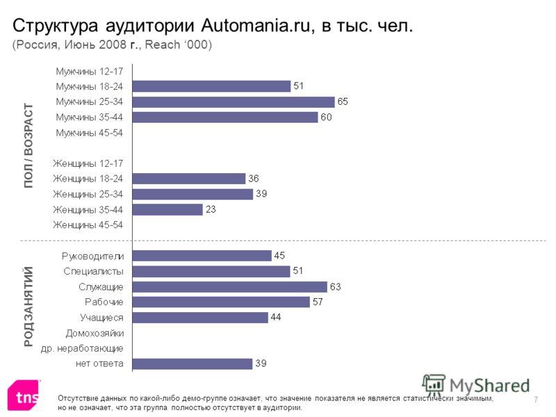 7 Структура аудитории Automania.ru, в тыс. чел. (Россия, Июнь 2008 г., Reach 000) ПОЛ / ВОЗРАСТ РОД ЗАНЯТИЙ Отсутствие данных по какой-либо демо-группе означает, что значение показателя не является статистически значимым, но не означает, что эта груп
