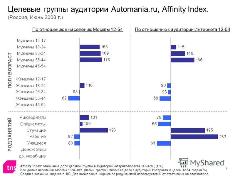 8 Affinity Index: отношение доли целевой группы в аудитории интернет-проекта за месяц (в %) к ее доле в населении Москвы 12-54 лет (левый график), либо к ее доле в аудитории Интернета в целом 12-54 года (в %). Среднее значение индекса = 100. Для вычи