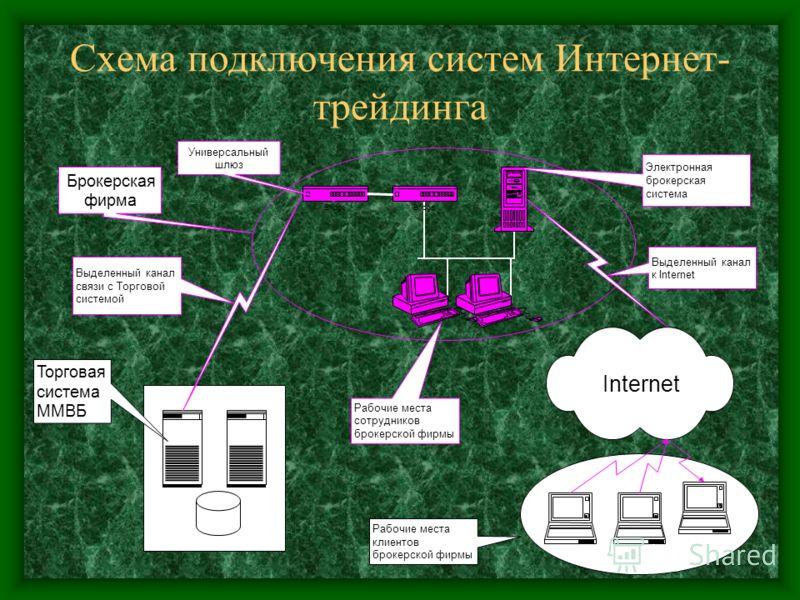 Схема подключения систем Интернет- трейдинга Брокерская фирма Универсальный шлюз