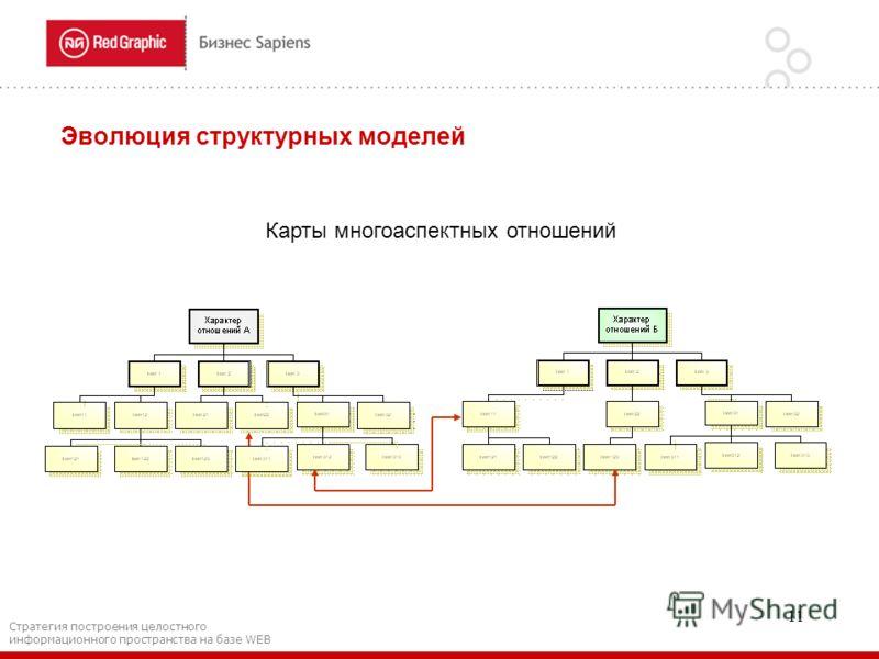 11 Эволюция структурных моделей Карты многоаспектных отношений Стратегия построения целостного информационного пространства на базе WEB