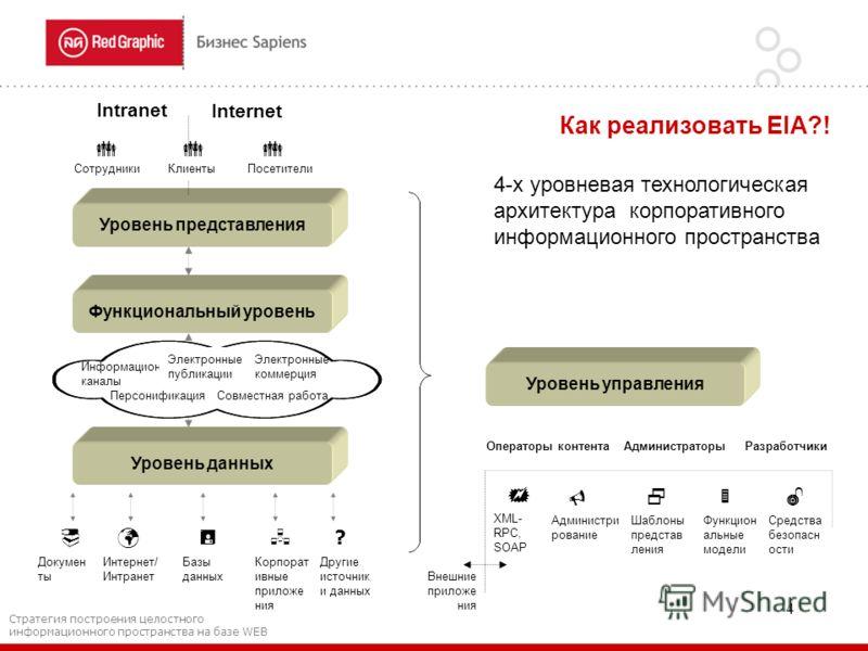 4 Уровень представления Функциональный уровень Уровень данных Уровень управления Internet Intranet СотрудникиКлиентыПосетители Информационные каналы Электронные публикации Электронные коммерция Персонификация Совместная работа XML- RPC, SOAP Админист