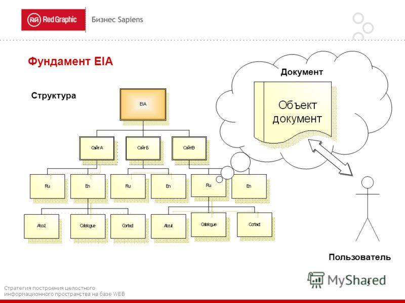 5 Структура Фундамент EIA Документ Пользователь Стратегия построения целостного информационного пространства на базе WEB