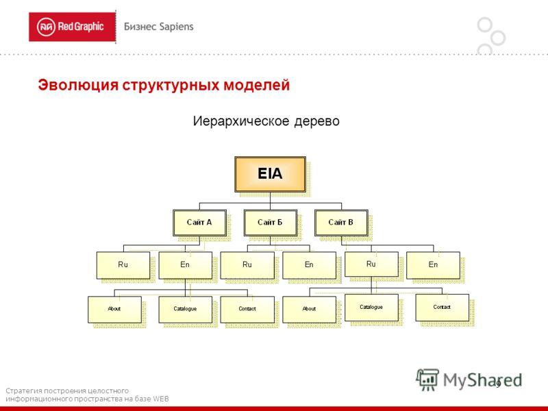 9 Эволюция структурных моделей Иерархическое дерево Стратегия построения целостного информационного пространства на базе WEB