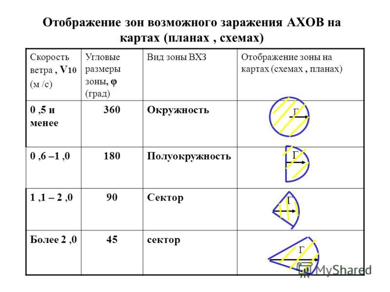 Отображение зон возможного заражения АХОВ на картах (планах, схемах) Скорость ветра, V 10 (м /с) Угловые размеры зоны, φ (град) Вид зоны ВХЗОтображение зоны на картах (схемах, планах) 0, 5 и менее 360Окружность 0, 6 –1, 0180Полуокружность 1, 1 – 2, 0