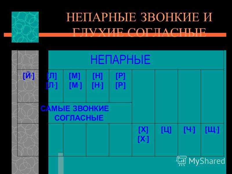НЕПАРНЫЕ ЗВОНКИЕ И ГЛУХИЕ СОГЛАСНЫЕ НЕПАРНЫЕ [Й, ][Л] [Л, ] [М] [М, ] [Н] [Н, ] [Р] [Р, ] САМЫЕ ЗВОНКИЕ СОГЛАСНЫЕ [Х] [Х, ] [Ц][Ч, ][Щ, ]