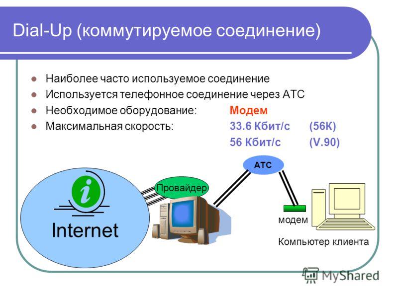 Dial-Up (коммутируемое соединение) Наиболее часто используемое соединение Используется телефонное соединение через АТС Необходимое оборудование: Модем Максимальная скорость:33.6 Кбит/с (56К) 56 Кбит/с (V.90) Компьютер клиента Internet Провайдер модем