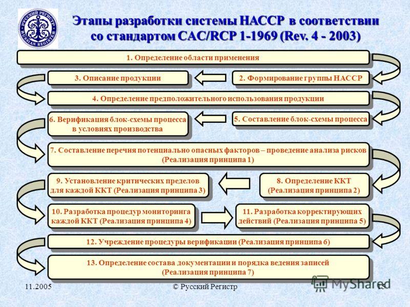 11.2005© Русский Регистр15 Этапы разработки системы НАССР в соответствии со стандартом CAC/RCP 1-1969 (Rev. 4 - 2003) 1. Определение области применения 2. Формирование группы НАССР 4. Определение предположительного использования продукции 3. Описание