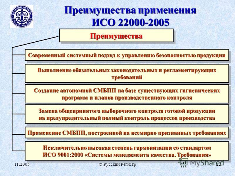 11.2005© Русский Регистр22 Преимущества применения ИСО 22000-2005 ПреимуществаПреимущества Современный системный подход к управлению безопасностью продукции Выполнение обязательных законодательных и регламентирующих требований требований Создание авт