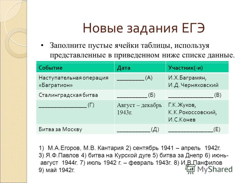 Новые задания ЕГЭ Заполните пустые ячейки таблицы, используя представленные в приведенном ниже списке данные. СобытиеДатаУчастник(-и) Наступательная операция «Багратион» _________ (А)И.Х.Баграмян, И.Д. Черняховский Сталинградская битва__________ (Б)_