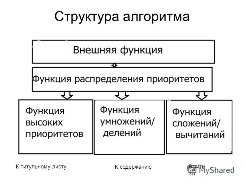 Структура алгоритма К титульному листу К содержанию Выйти