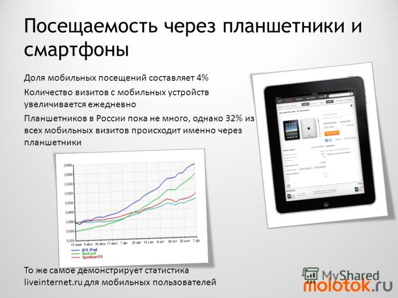 Посещаемость через планшетники и смартфоны Доля мобильных посещений составляет 4% Количество визитов с мобильных устройств увеличивается ежедневно Планшетников в России пока не много, однако 32% из всех мобильных визитов происходит именно через планш