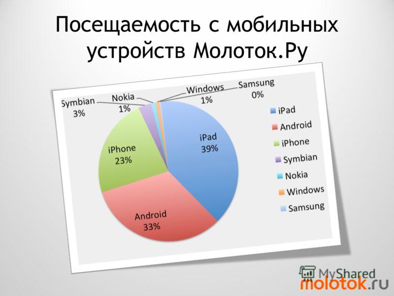 Посещаемость с мобильных устройств Молоток.Ру